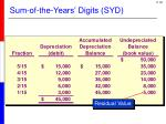 sum of the years digits syd4