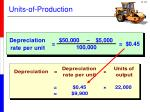 units of production2