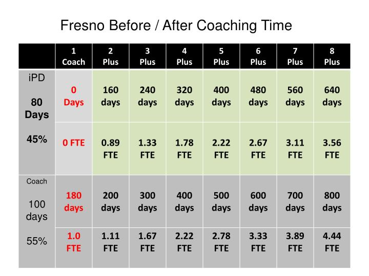 Fresno Before / After Coaching Time