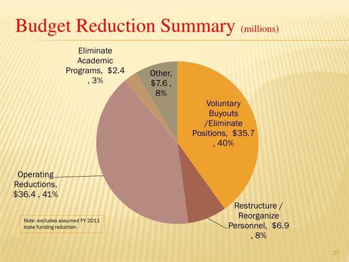 Budget Reduction Summary