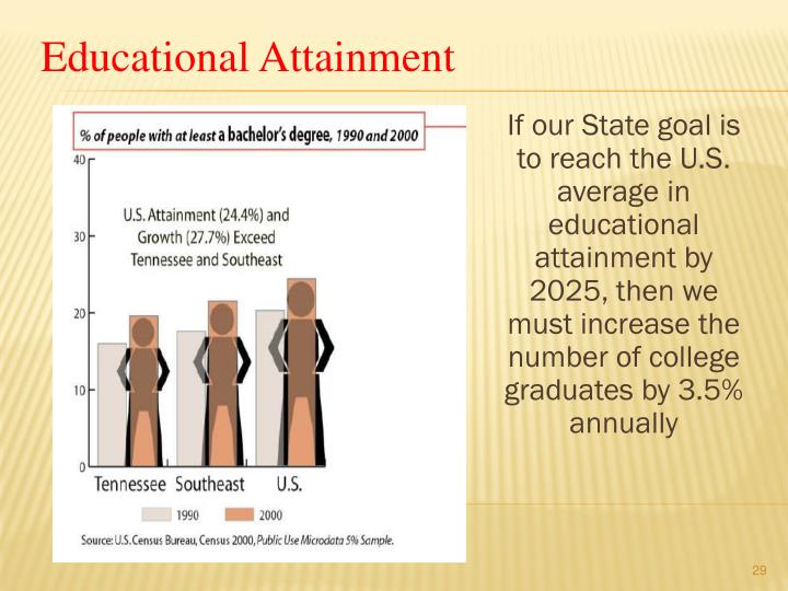 If our State goal is to reach the U.S. average in educational attainment by 2025, then we must increase the number of college graduates by 3.5% annually