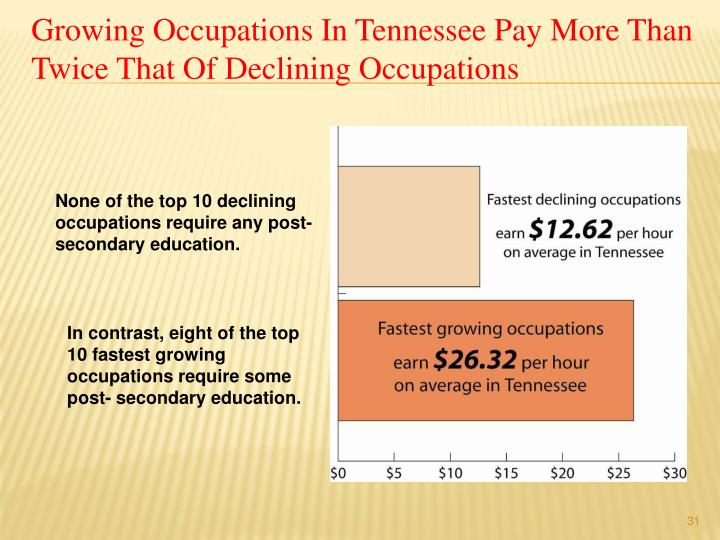 Growing Occupations In Tennessee Pay More Than Twice That Of Declining Occupations