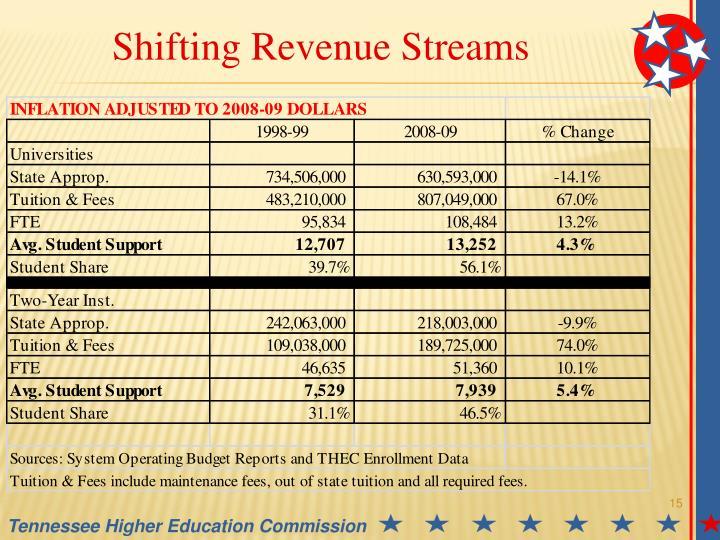 Shifting Revenue Streams