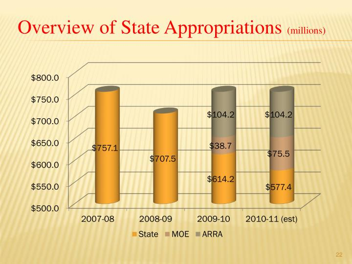 Overview of State Appropriations
