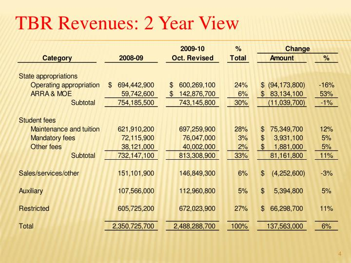 TBR Revenues: 2 Year View