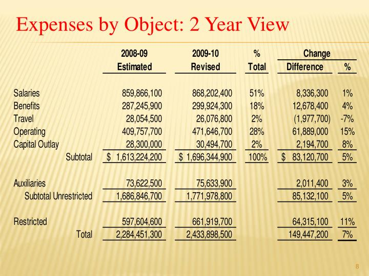 Expenses by Object: 2 Year View