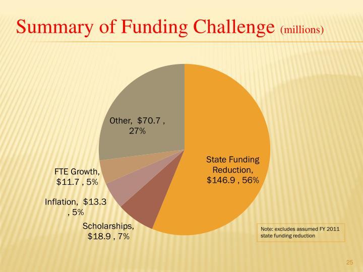 Summary of Funding Challenge