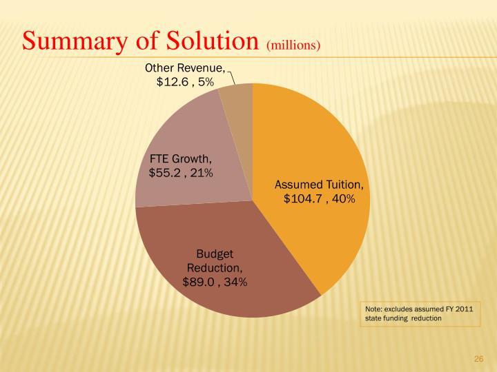 Summary of Solution