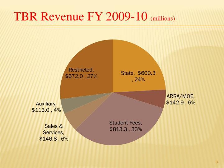 Tbr revenue fy 2009 10 millions