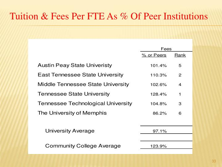 Tuition & Fees Per FTE As % Of Peer Institutions