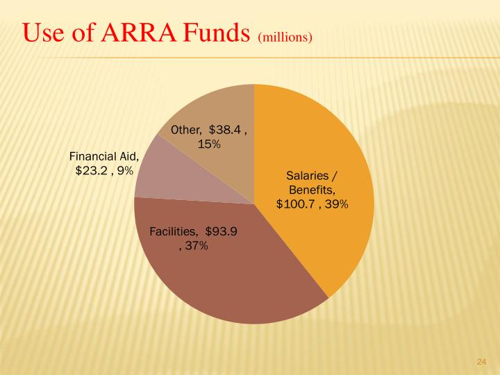 Use of ARRA Funds