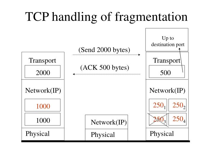 TCP handling of fragmentation