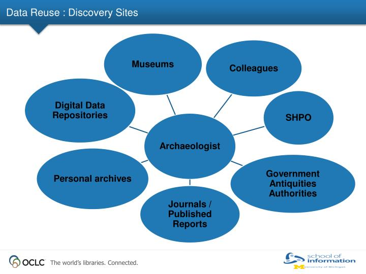 Data Reuse : Discovery Sites