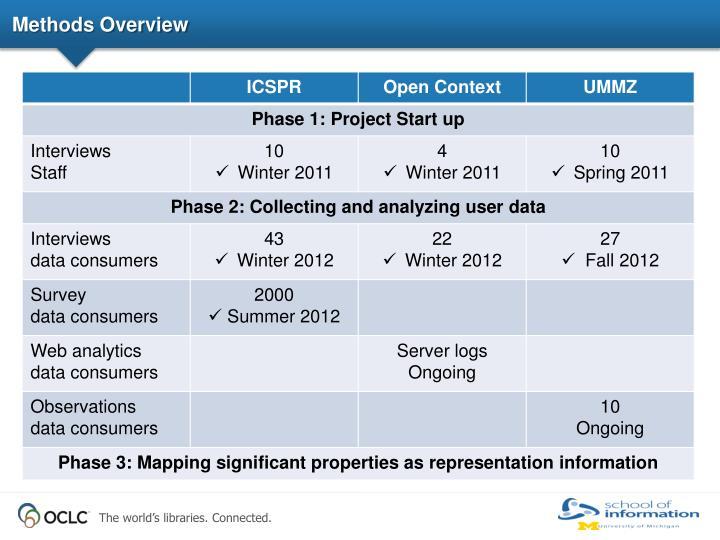 Methods Overview