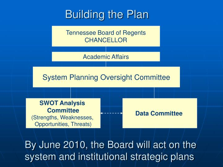 Building the Plan