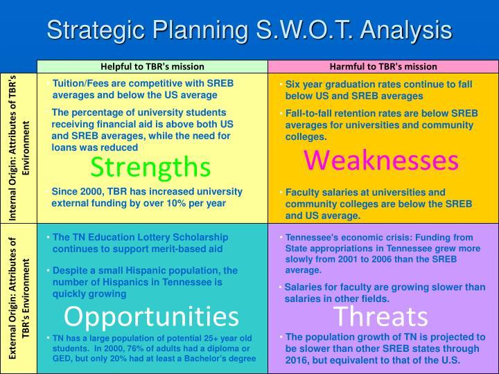 Strategic Planning S.W.O.T. Analysis