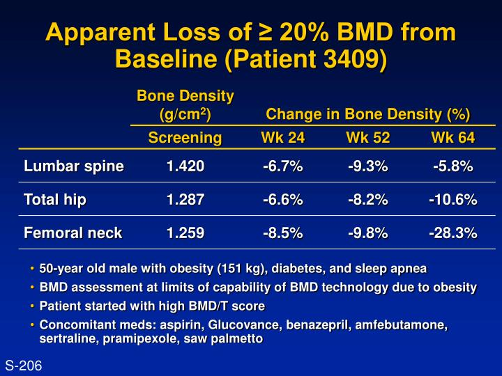 Apparent Loss of ≥ 20% BMD from Baseline (Patient 3409)