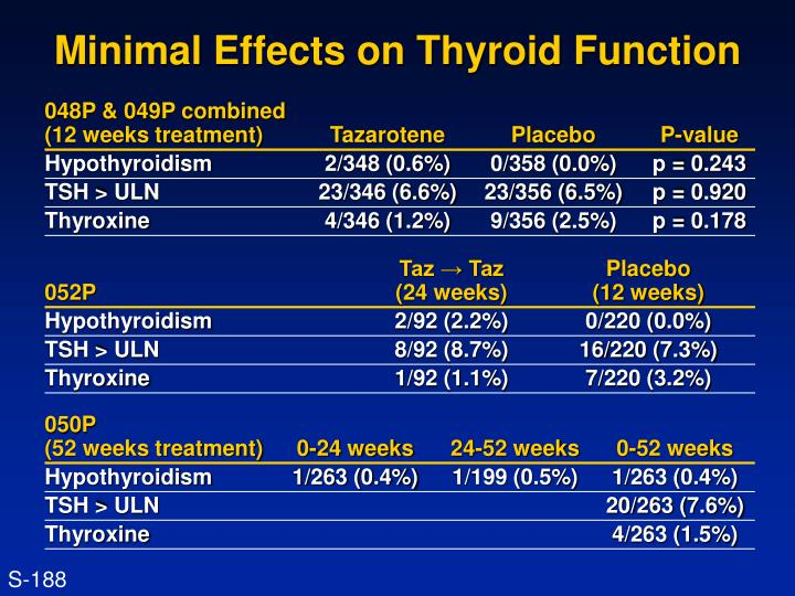 Minimal Effects on Thyroid Function