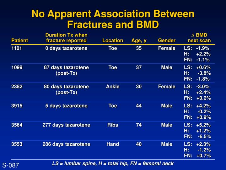 No Apparent Association Between Fractures and BMD