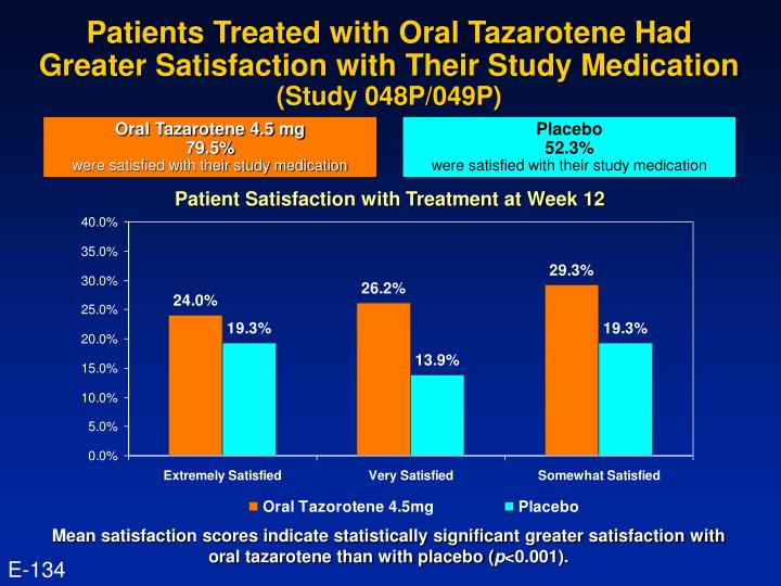 Patients Treated with Oral Tazarotene Had