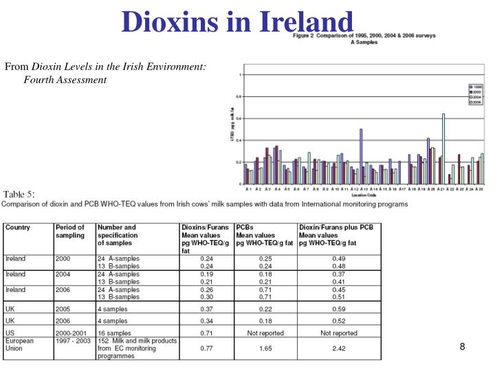 Dioxins in Ireland