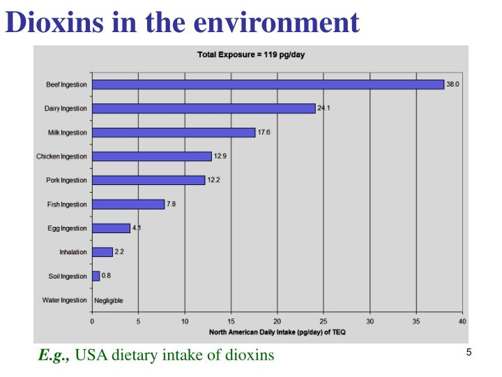 Dioxins in the environment