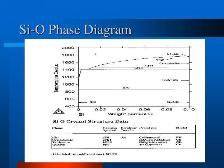Si-O Phase Diagram