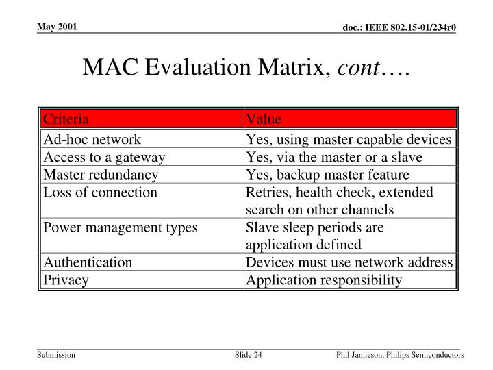 MAC Evaluation Matrix,