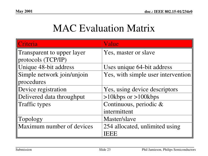 MAC Evaluation Matrix