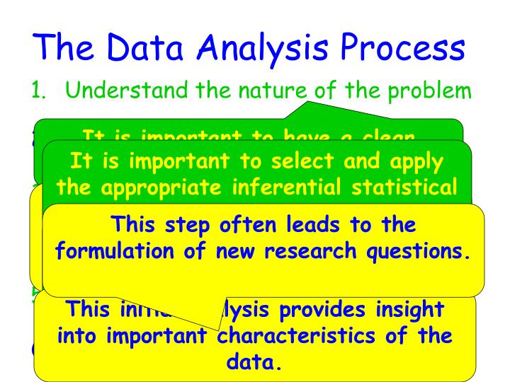 The Data Analysis Process