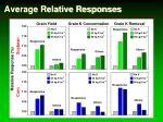 average relative responses