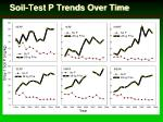 soil test p trends over time