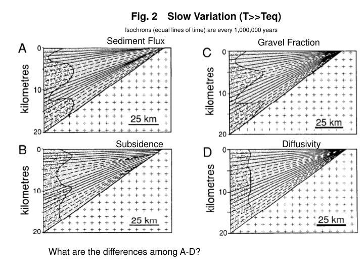 Fig. 2Slow Variation (T>>Teq)