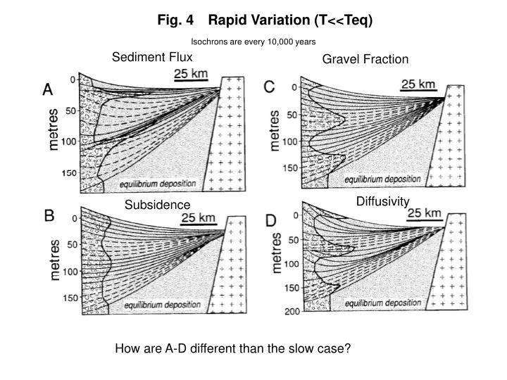 Fig. 4Rapid Variation (T<<Teq)