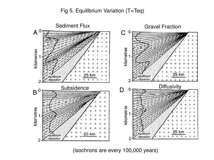 Fig 5. Equilibrium Variation (T=Teq)