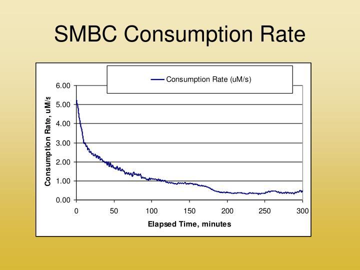 SMBC Consumption Rate