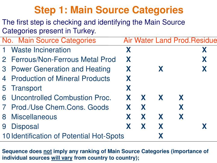 Step 1: Main Source Categories