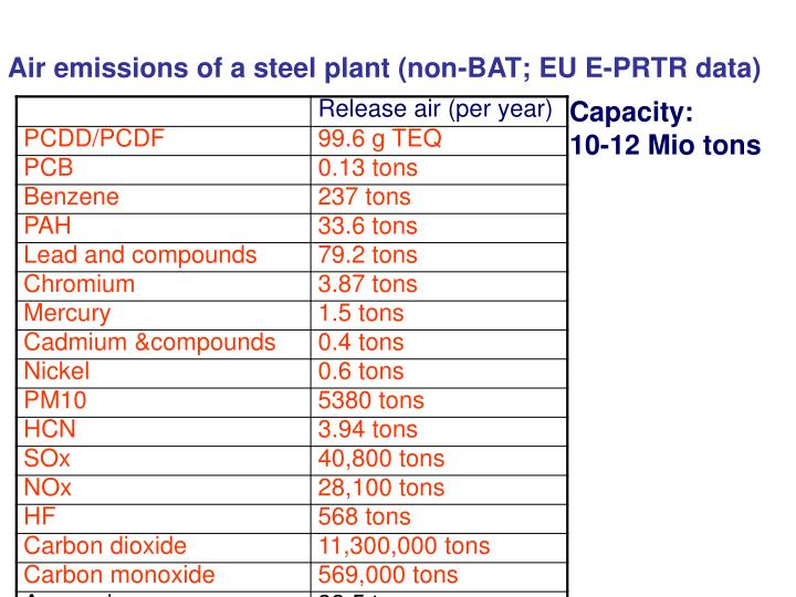 Air emissions of a steel plant (non-BAT; EU E-PRTR data)