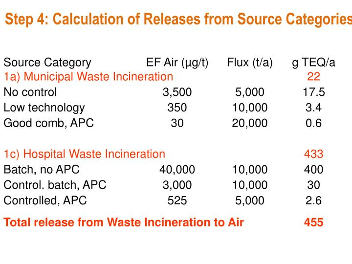 Step 4: Calculation of Releases from Source Categories