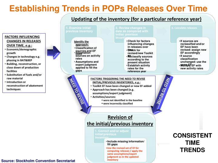 Establishing Trends in POPs Releases Over Time