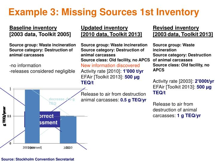 Example 3: Missing Sources 1st Inventory