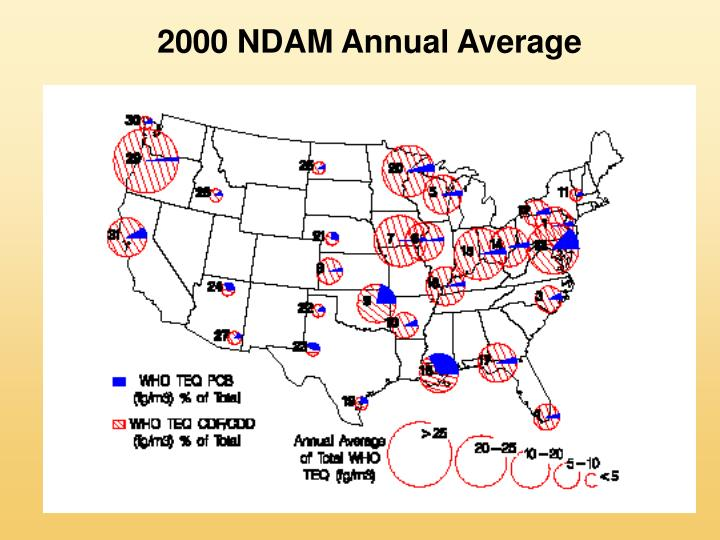 2000 NDAM Annual Average