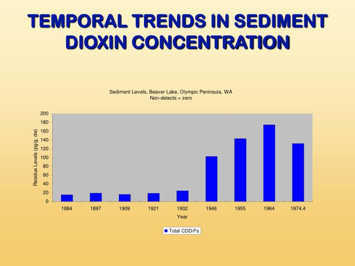 TEMPORAL TRENDS IN SEDIMENT DIOXIN CONCENTRATION