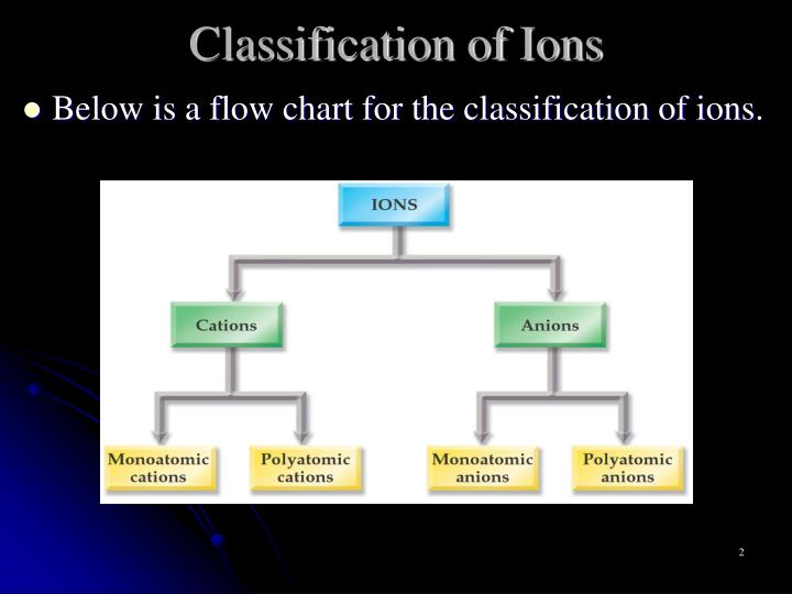 Classification of ions