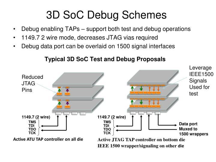 3D SoC Debug Schemes