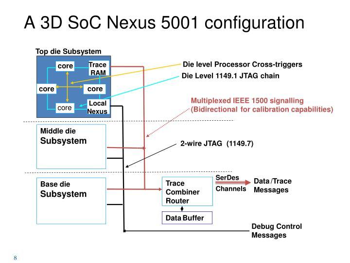 A 3D SoC Nexus 5001 configuration