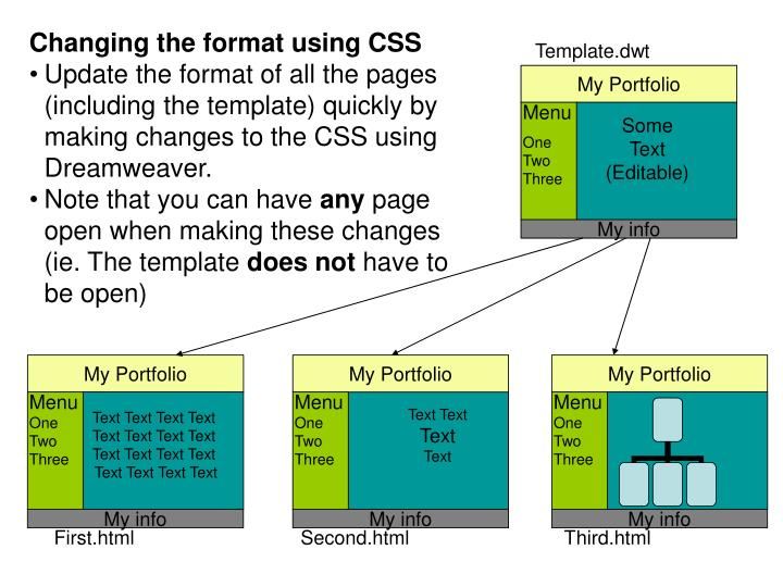 Changing the format using CSS