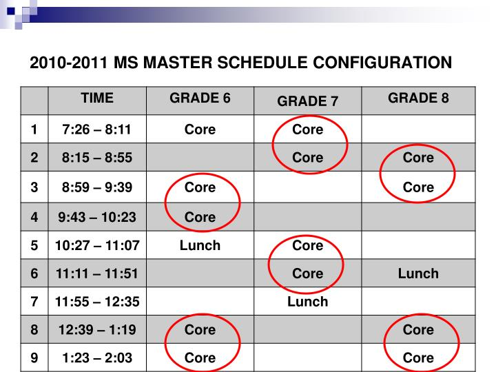 2010-2011 MS MASTER SCHEDULE CONFIGURATION