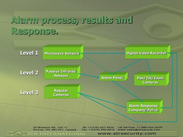 Alarm process, results and Response.