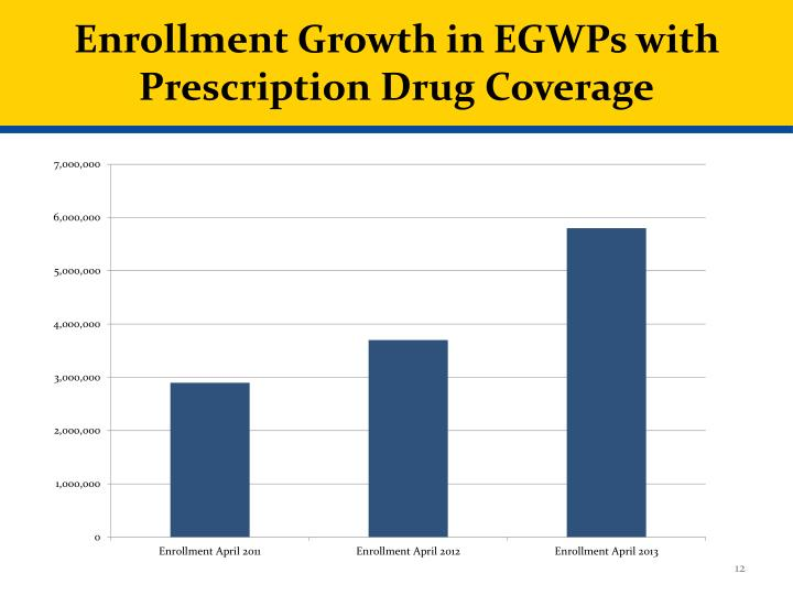 Enrollment Growth in EGWPs with Prescription Drug Coverage